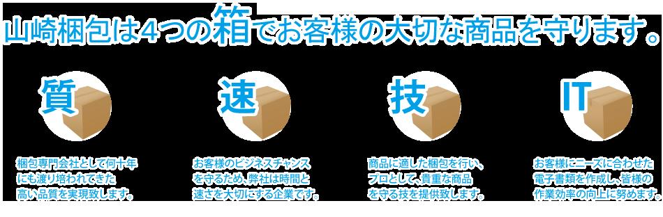 4つの箱でお客様の大切な商品を守ります。質:梱包専門会社として何十年にも 渡り培われた高い品質を実現します。速:クイックデリバリーをテーマに、速さに自身があります。技:梱包にかかわるコストカットは梱包専門会社にお任せください。IT:電子書類の利用によりお客様の 作業効率が向上致します。