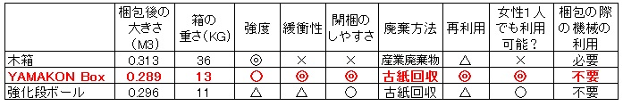 -YAMAKON BOX- 輸出梱包 ダンボール